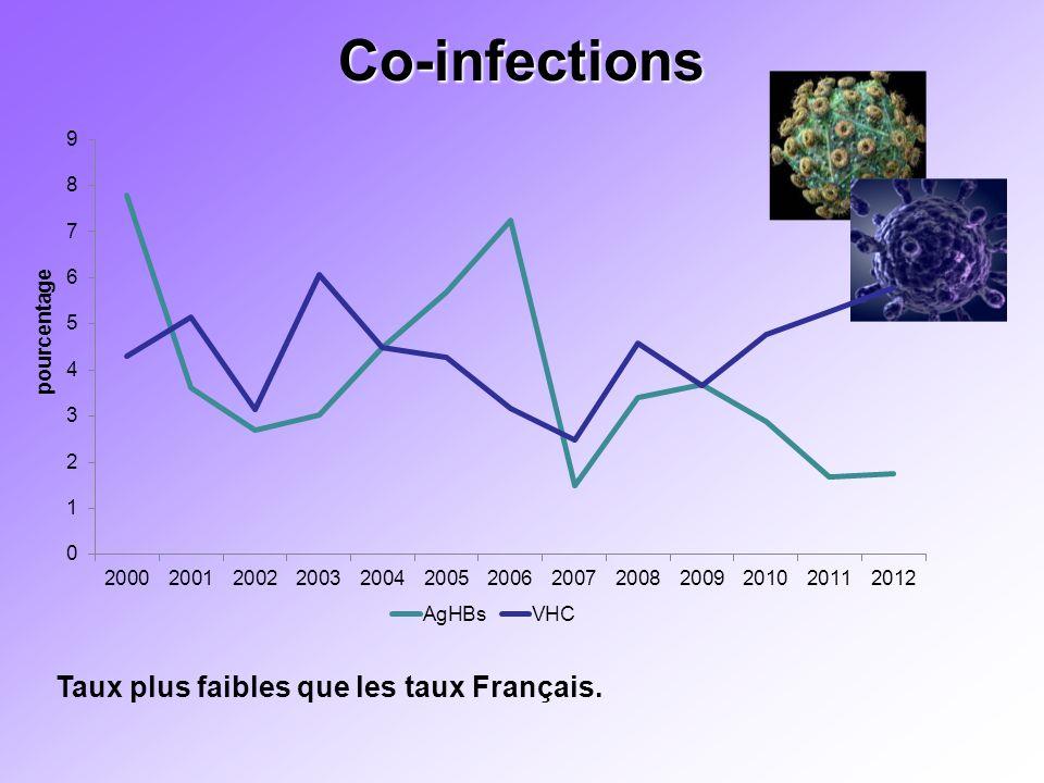 Co-infections Taux plus faibles que les taux Français.