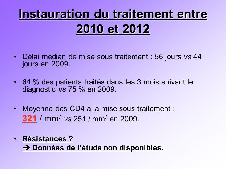 Instauration du traitement entre 2010 et 2012