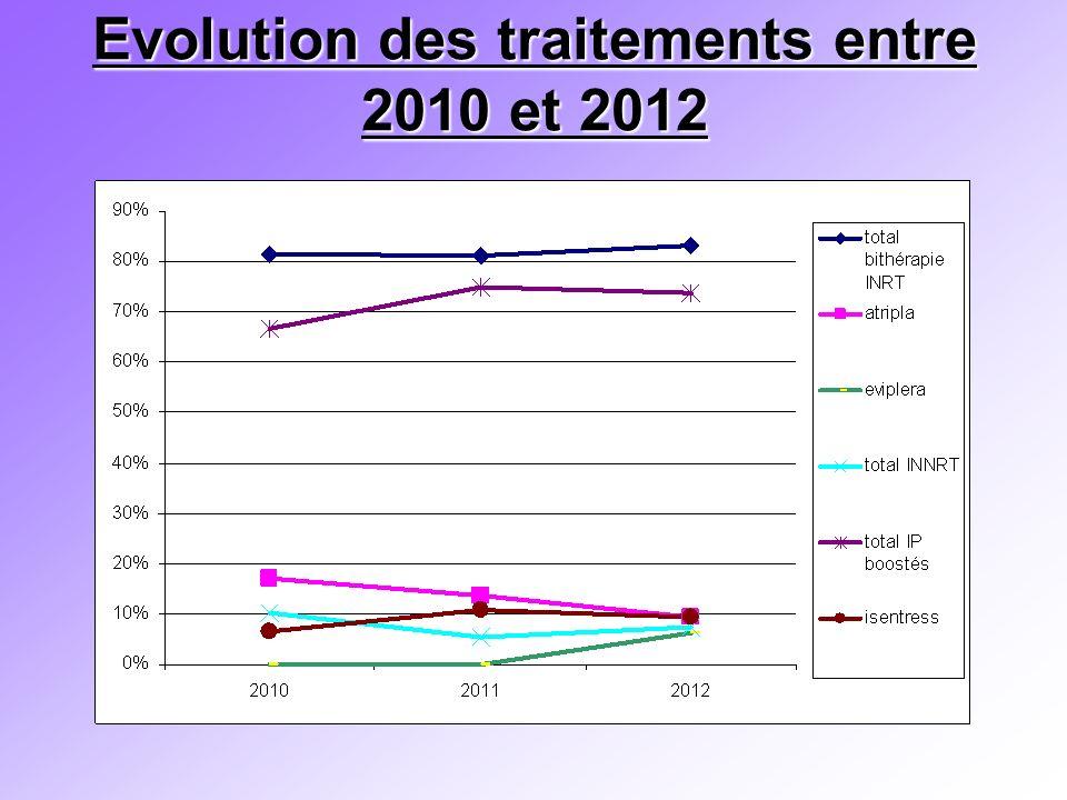 Evolution des traitements entre 2010 et 2012