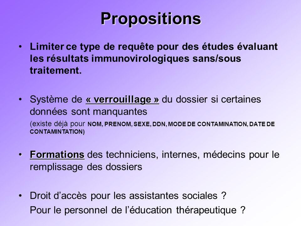 Propositions Limiter ce type de requête pour des études évaluant les résultats immunovirologiques sans/sous traitement.
