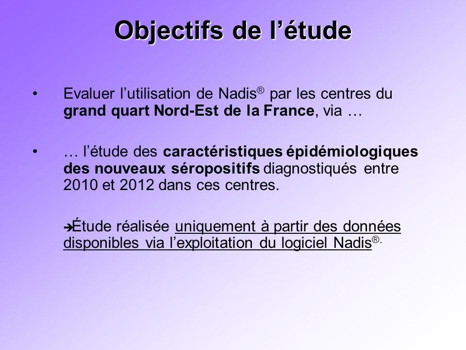 Objectifs de l'étude Evaluer l'utilisation de Nadis® par les centres du grand quart Nord-Est de la France, via …