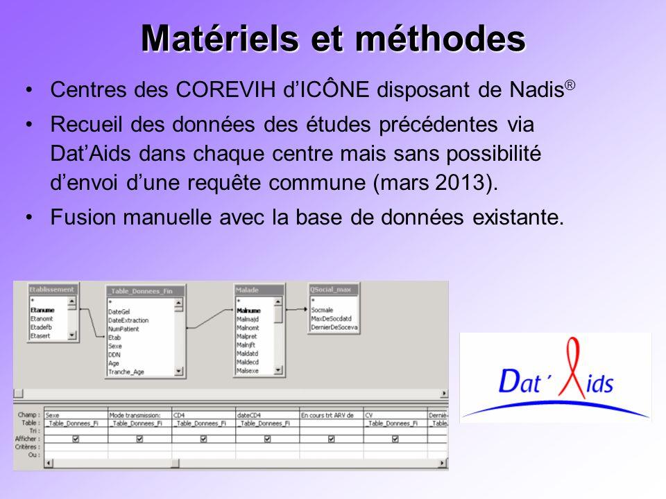 Matériels et méthodes Centres des COREVIH d'ICÔNE disposant de Nadis®