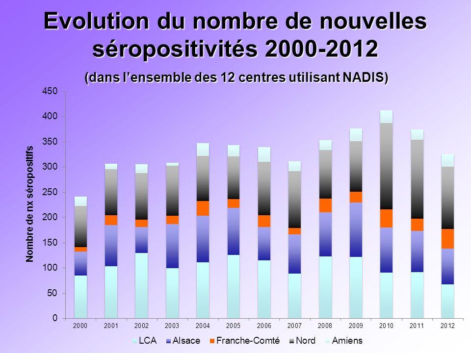 Evolution du nombre de nouvelles séropositivités 2000-2012