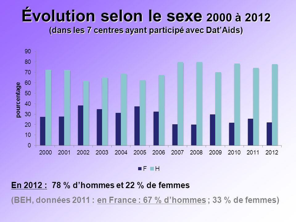 Évolution selon le sexe 2000 à 2012 (dans les 7 centres ayant participé avec Dat'Aids)