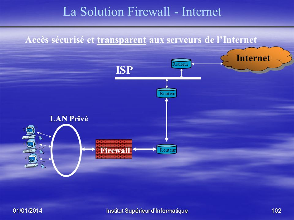 La Solution Firewall - Internet