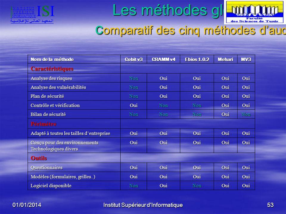 Les méthodes globales : comparatif des cinq méthodes d'audit