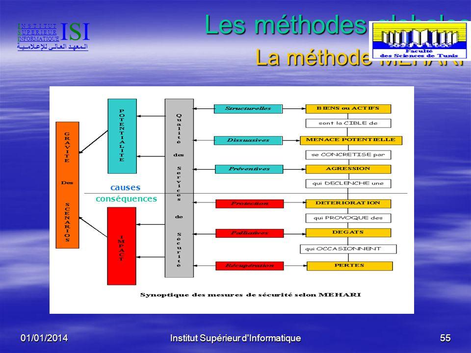Les méthodes globales: La méthode MEHARI