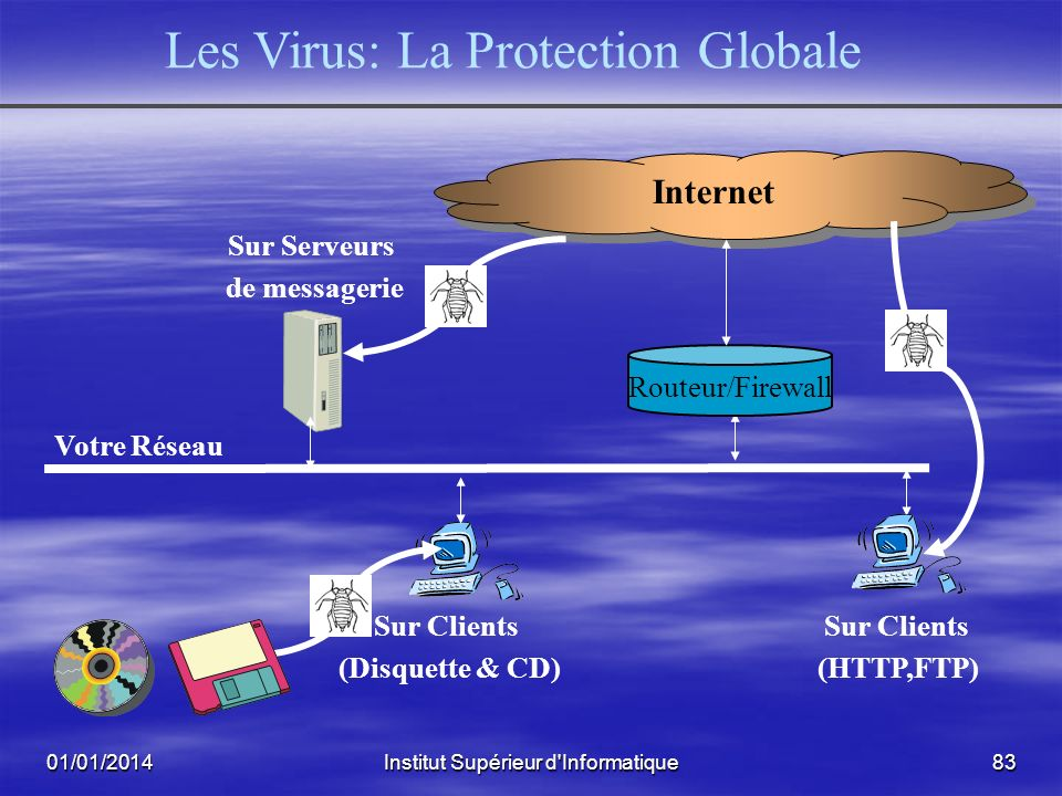 Les Virus: La Protection Globale