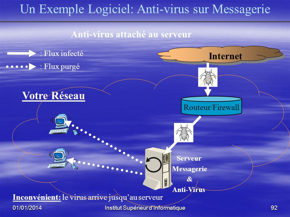 Anti-virus attaché au serveur