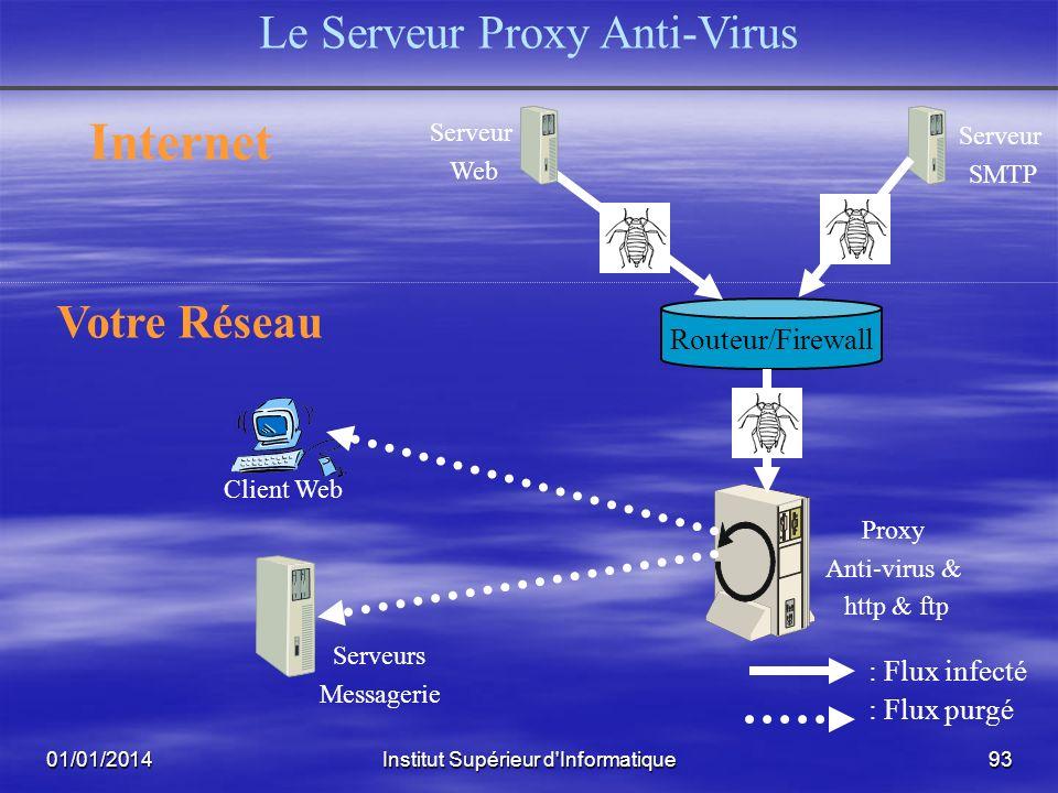Internet Le Serveur Proxy Anti-Virus Votre Réseau Routeur/Firewall