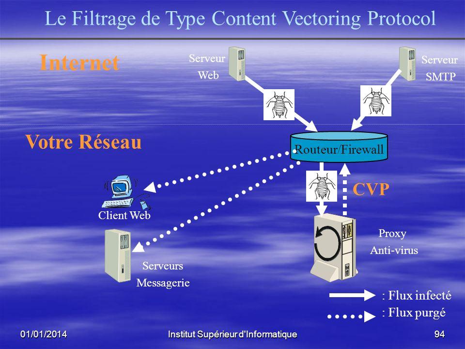 Internet Le Filtrage de Type Content Vectoring Protocol Votre Réseau