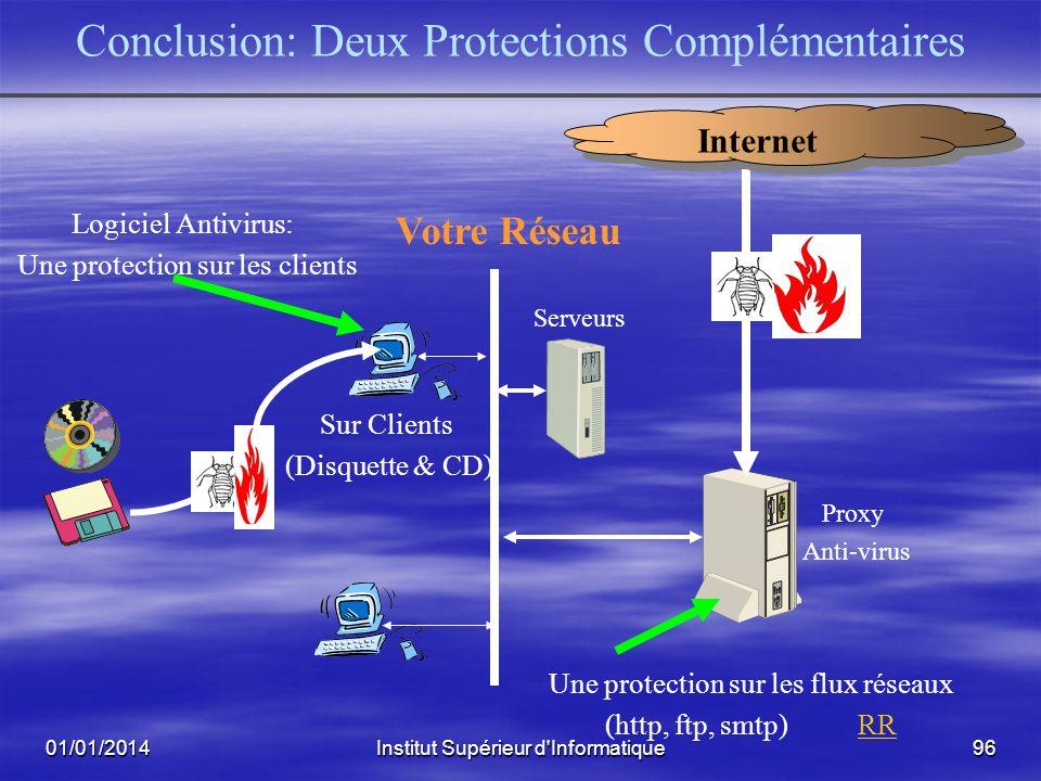 Conclusion: Deux Protections Complémentaires