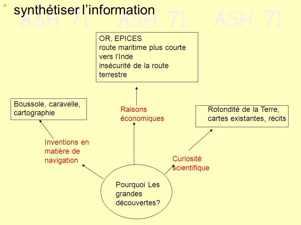 synthétiser l'information