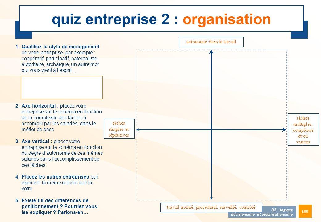 quiz entreprise 2 : organisation