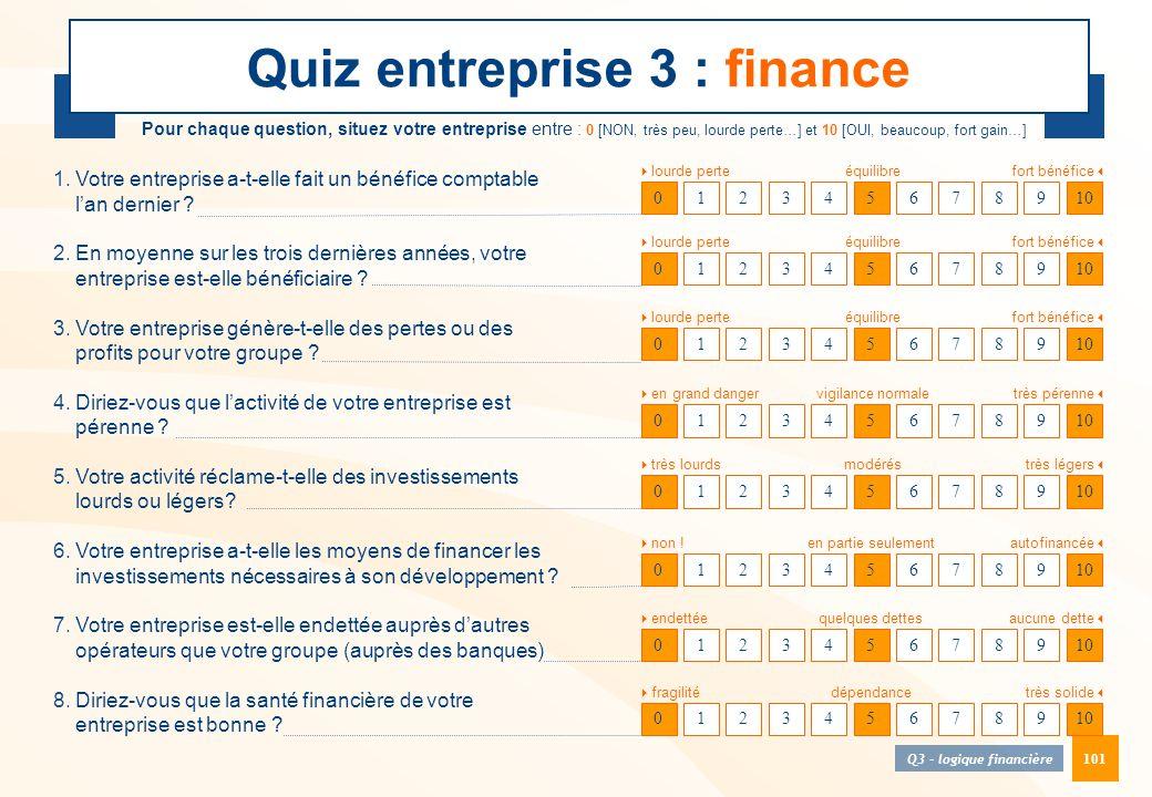 Quiz entreprise 3 : finance