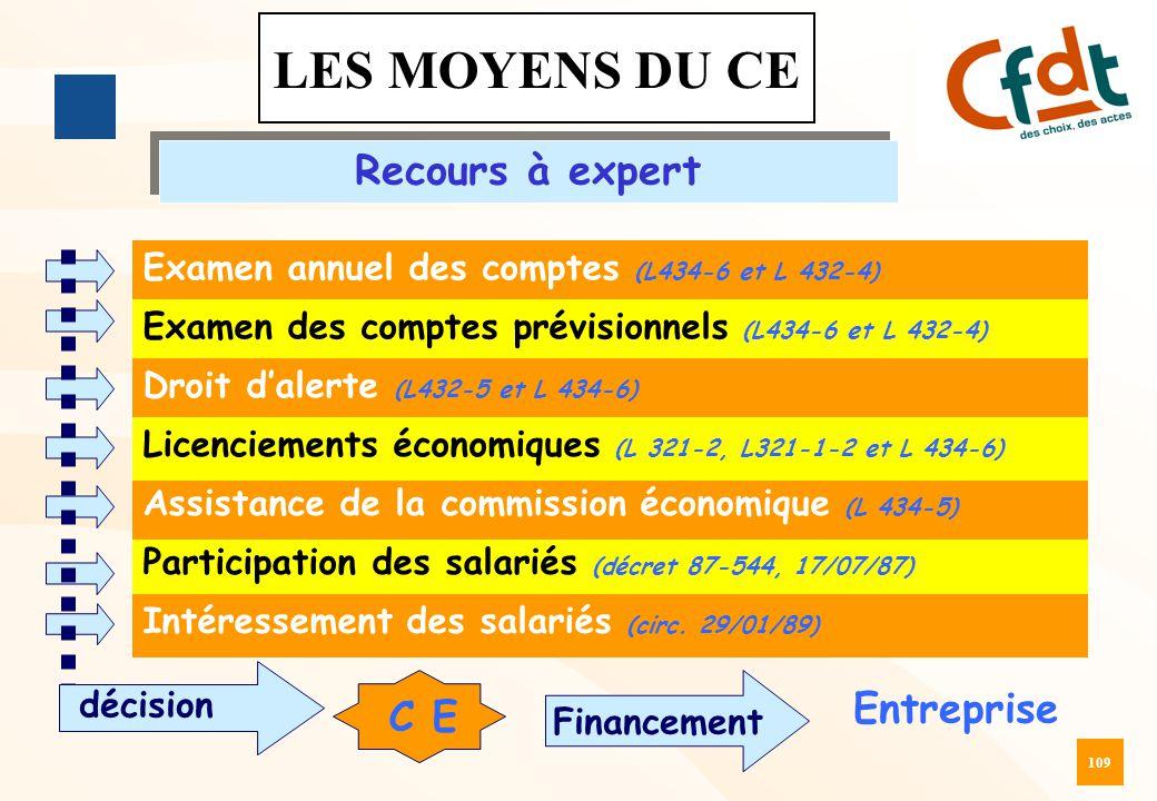 LES MOYENS DU CE Recours à expert Entreprise C E