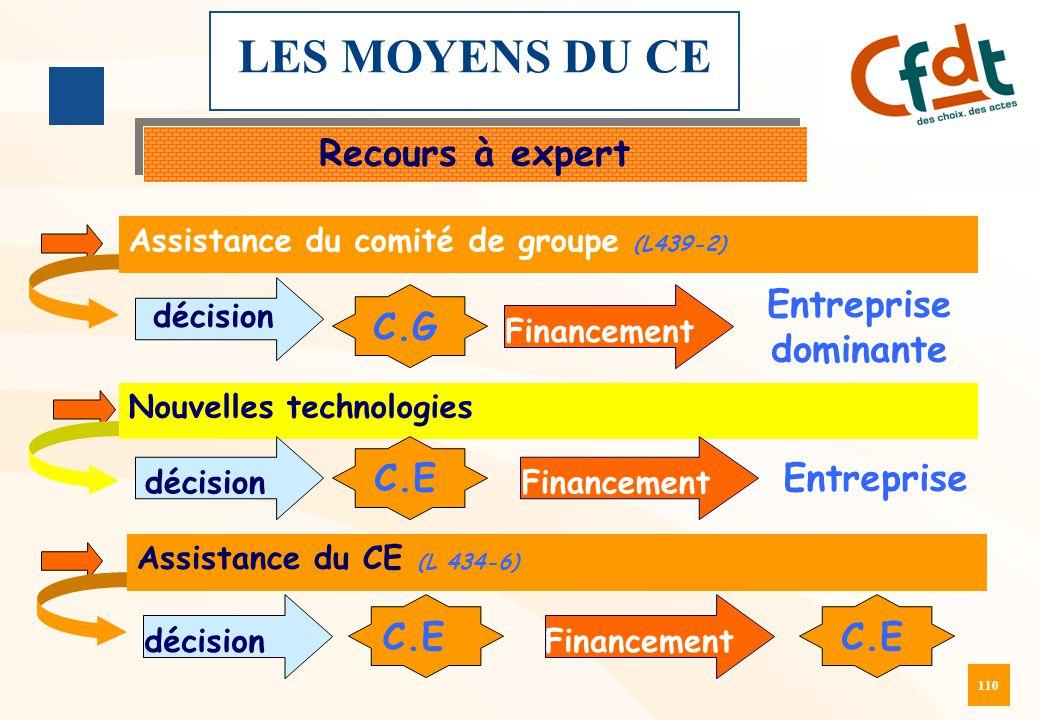 LES MOYENS DU CE Recours à expert Entreprise dominante C.G C.E