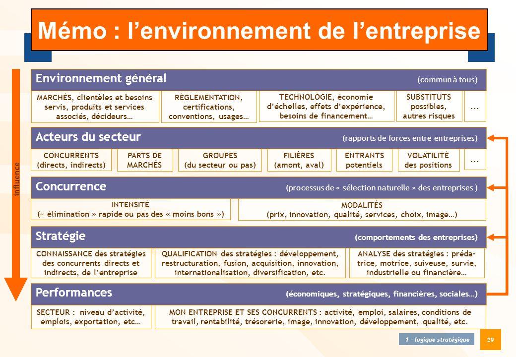 Mémo : l'environnement de l'entreprise