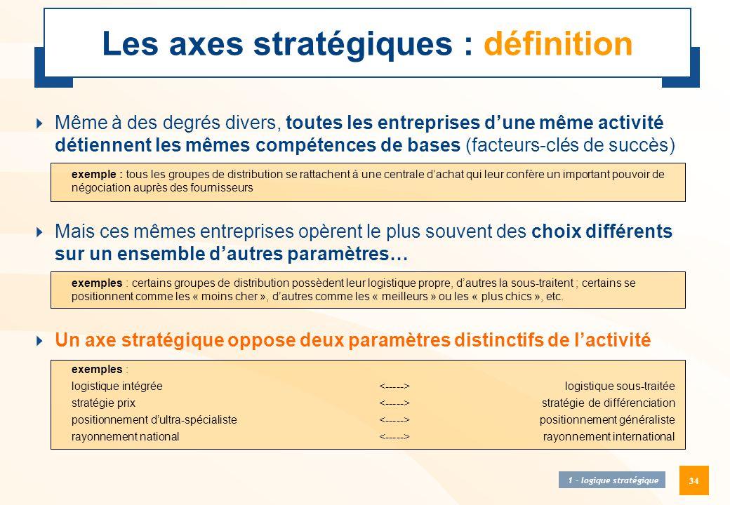 Les axes stratégiques : définition