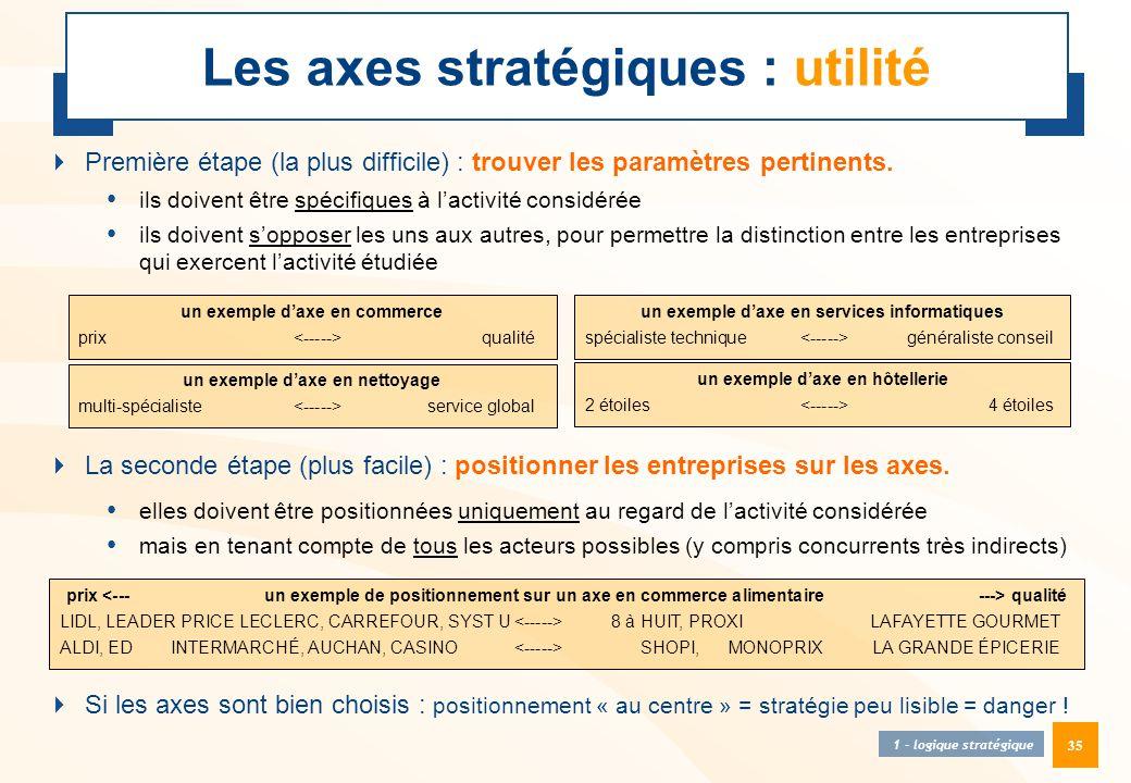 Les axes stratégiques : utilité