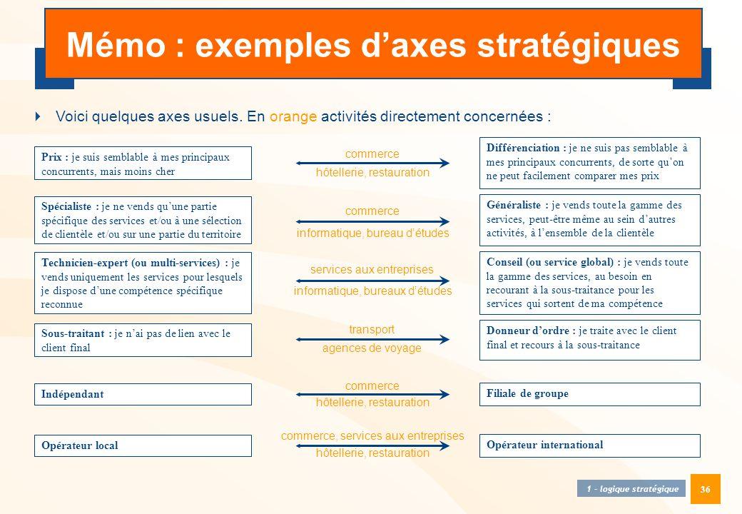 Mémo : exemples d'axes stratégiques