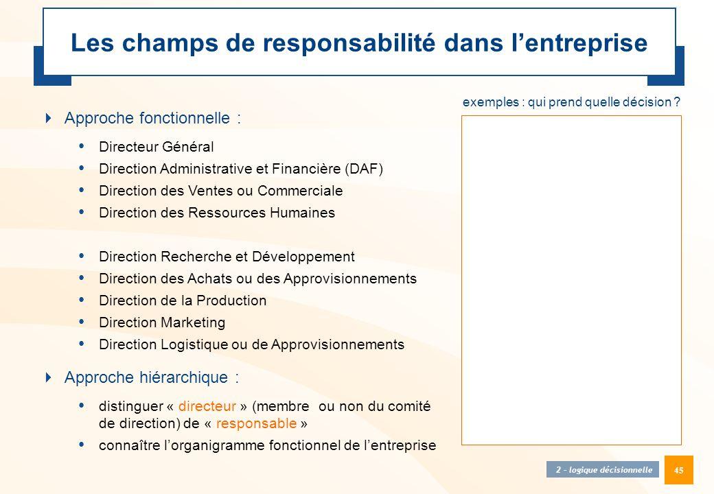 Les champs de responsabilité dans l'entreprise