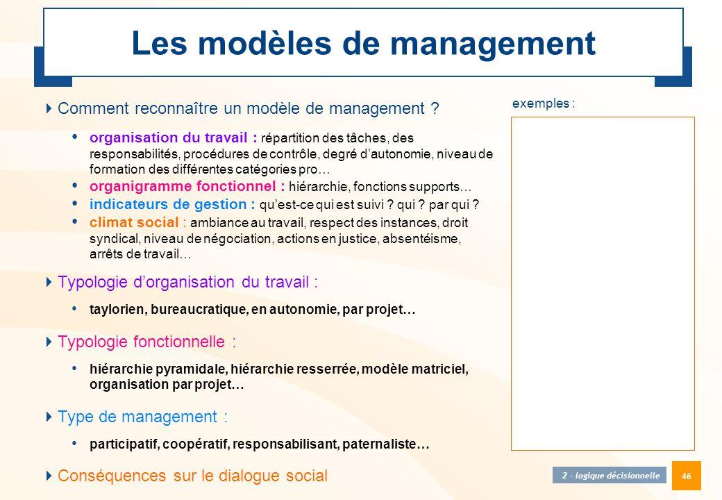 Les modèles de management