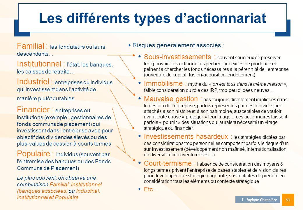 Les différents types d'actionnariat