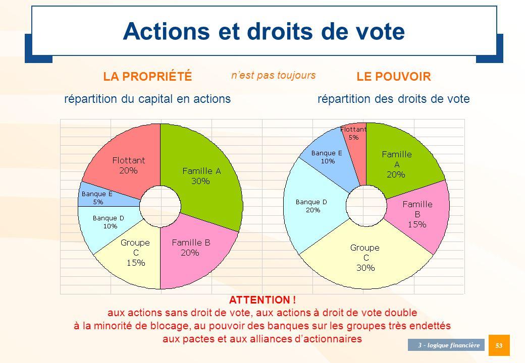Actions et droits de vote