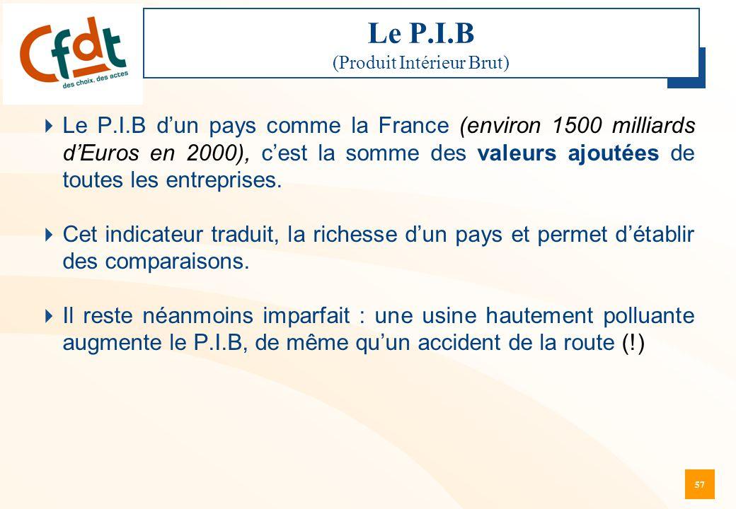 Le P.I.B (Produit Intérieur Brut)