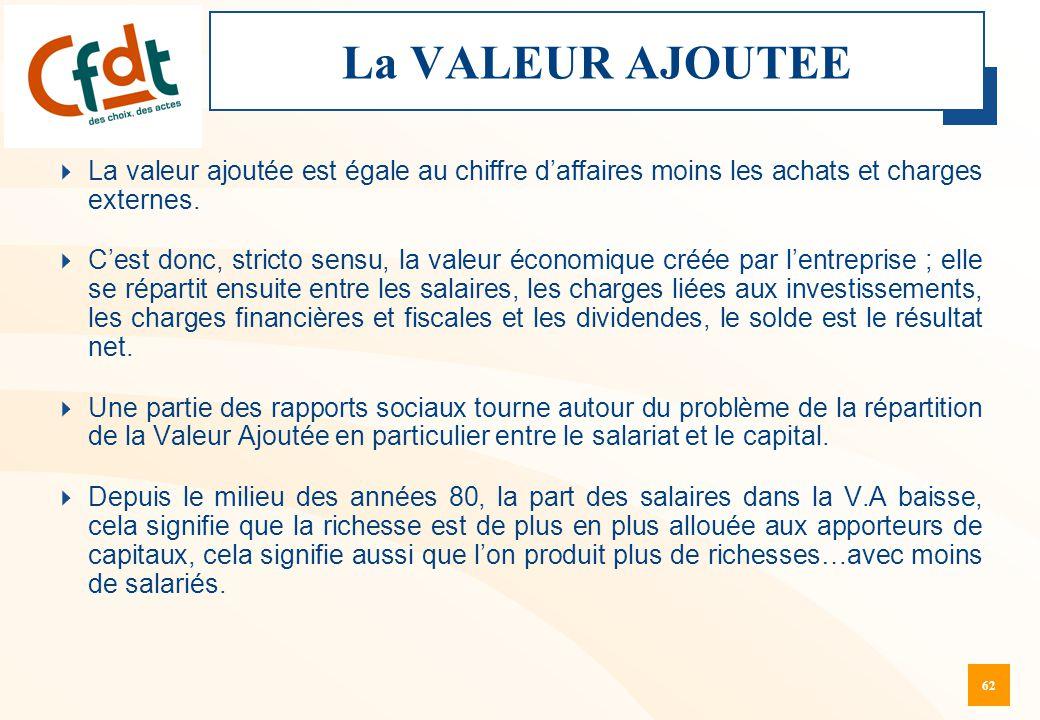 La VALEUR AJOUTEE La valeur ajoutée est égale au chiffre d'affaires moins les achats et charges externes.
