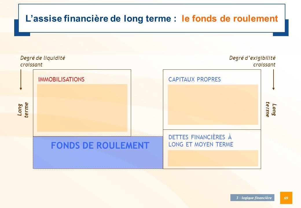 L'assise financière de long terme : le fonds de roulement