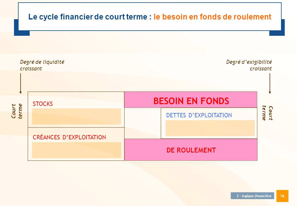 Le cycle financier de court terme : le besoin en fonds de roulement
