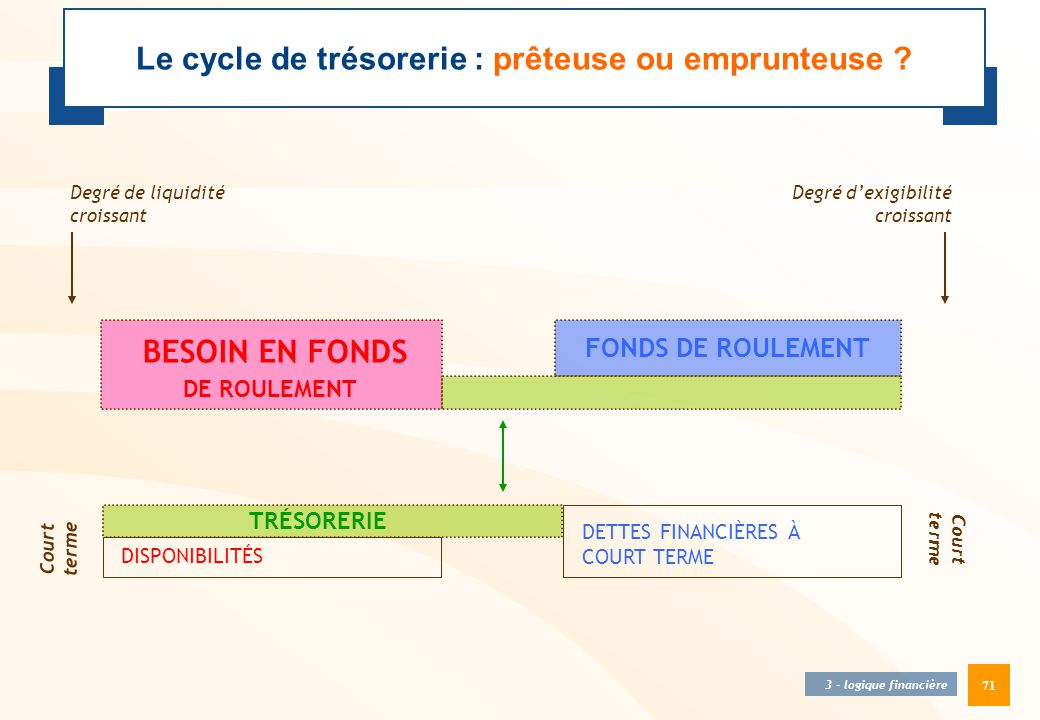 Le cycle de trésorerie : prêteuse ou emprunteuse
