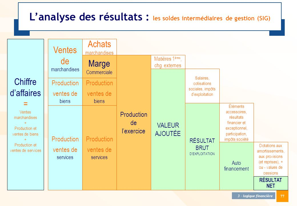 L'analyse des résultats : les soldes intermédiaires de gestion (SIG)