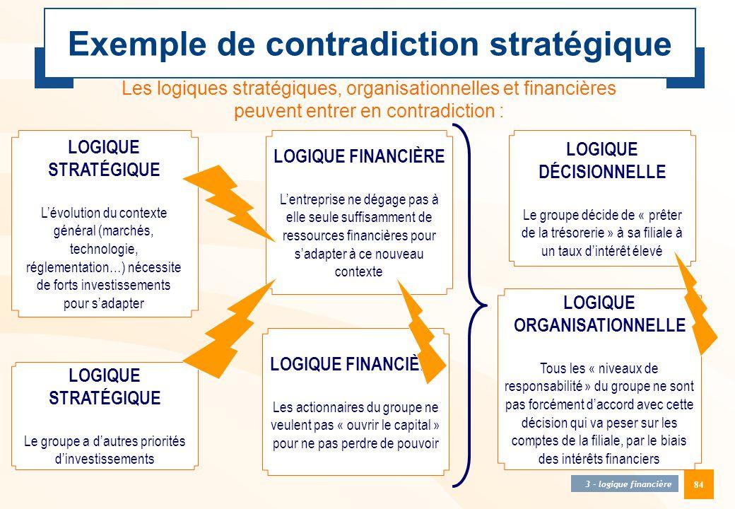Exemple de contradiction stratégique