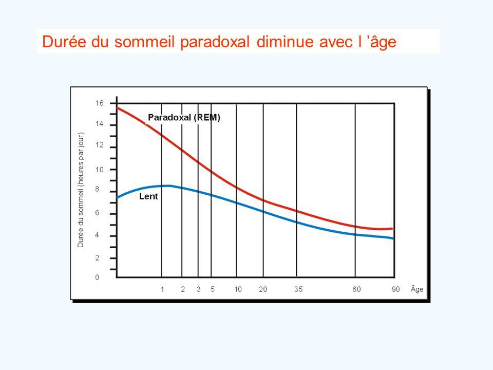 Durée du sommeil paradoxal diminue avec l 'âge