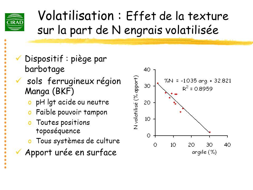 Volatilisation : Effet de la texture sur la part de N engrais volatilisée