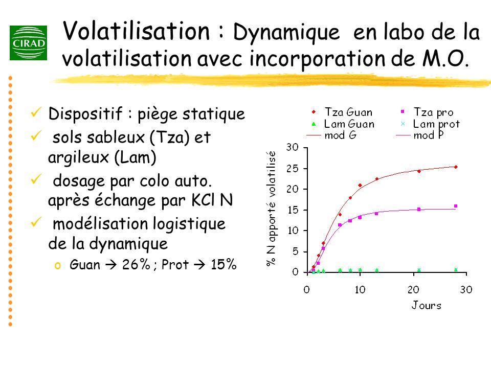 Volatilisation : Dynamique en labo de la volatilisation avec incorporation de M.O.
