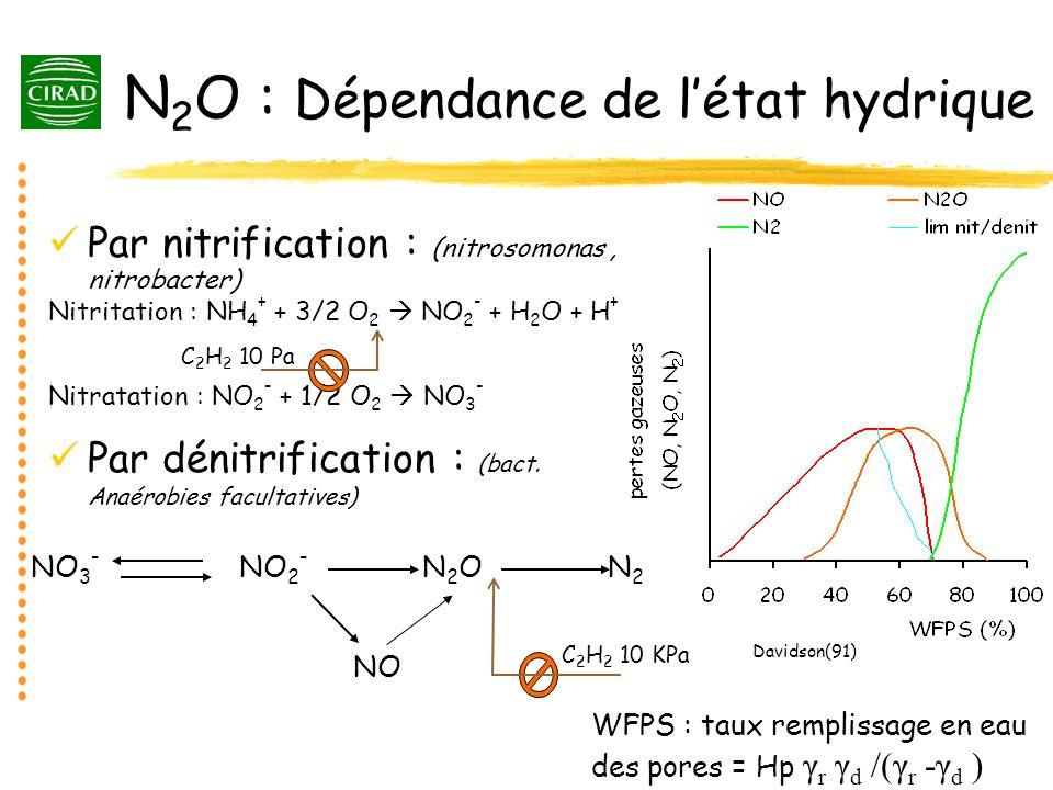 N2O : Dépendance de l'état hydrique