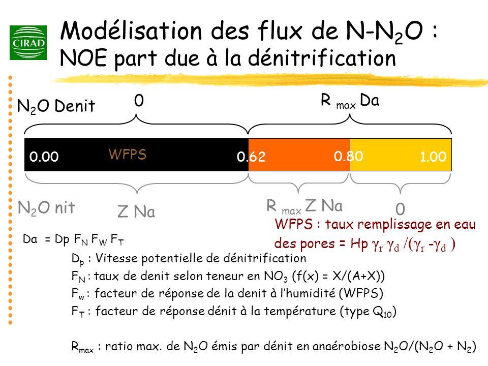 Modélisation des flux de N-N2O : NOE part due à la dénitrification