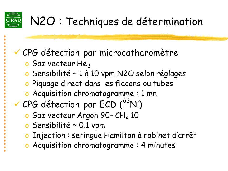 N2O : Techniques de détermination
