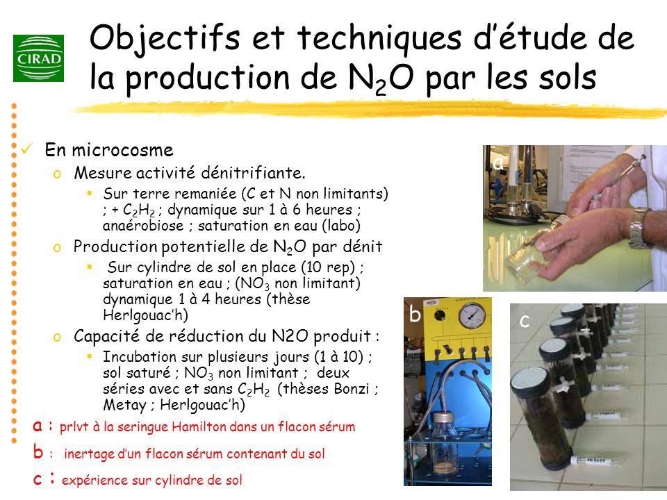 Objectifs et techniques d'étude de la production de N2O par les sols