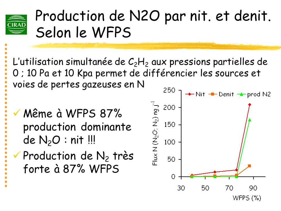 Production de N2O par nit. et denit. Selon le WFPS