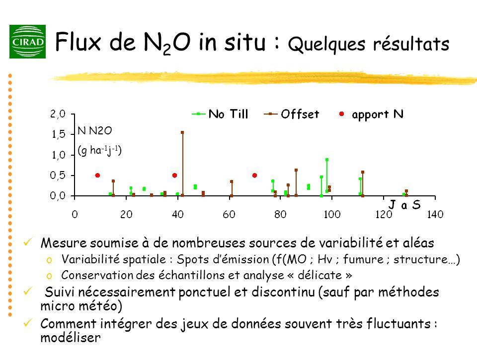 Flux de N2O in situ : Quelques résultats
