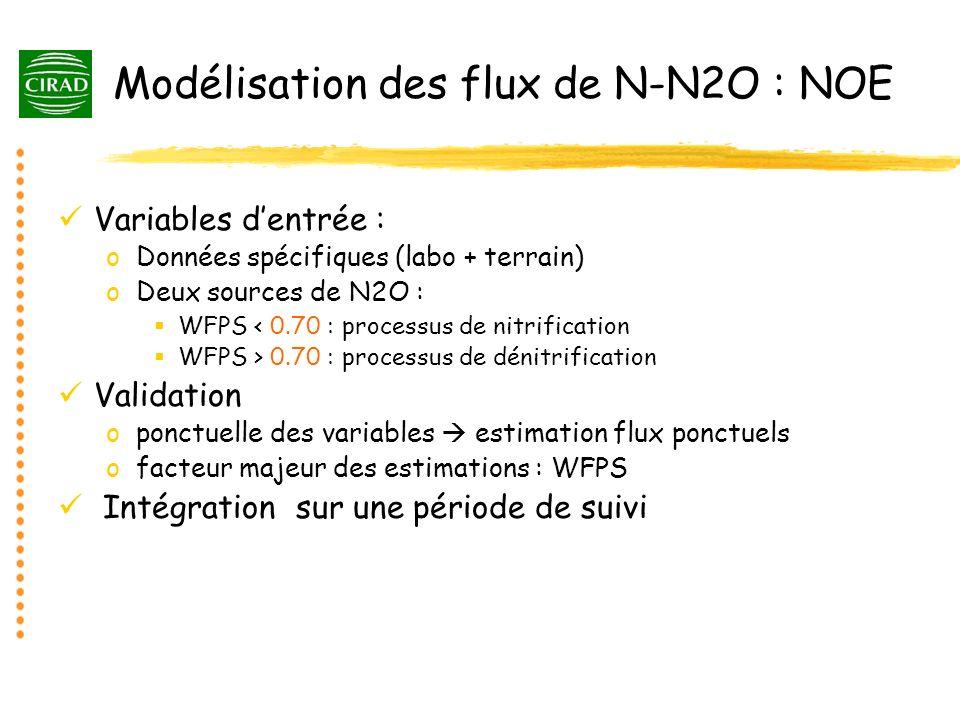 Modélisation des flux de N-N2O : NOE