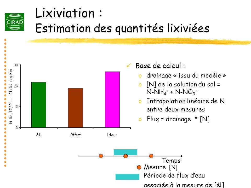 Lixiviation : Estimation des quantités lixiviées