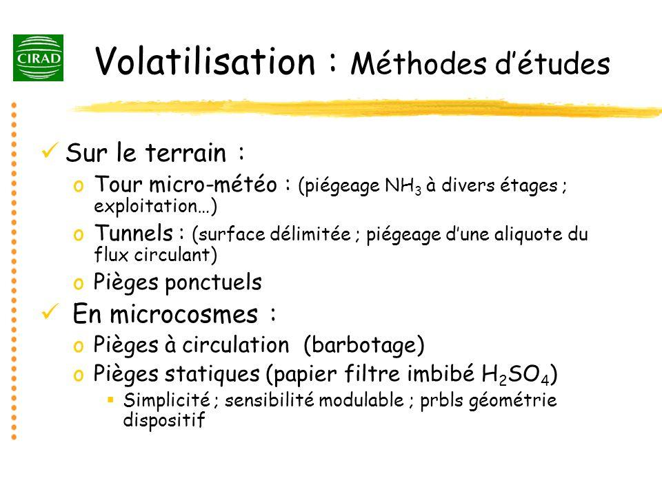 Volatilisation : Méthodes d'études
