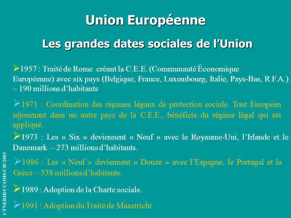 Union Européenne Les grandes dates sociales de l'Union