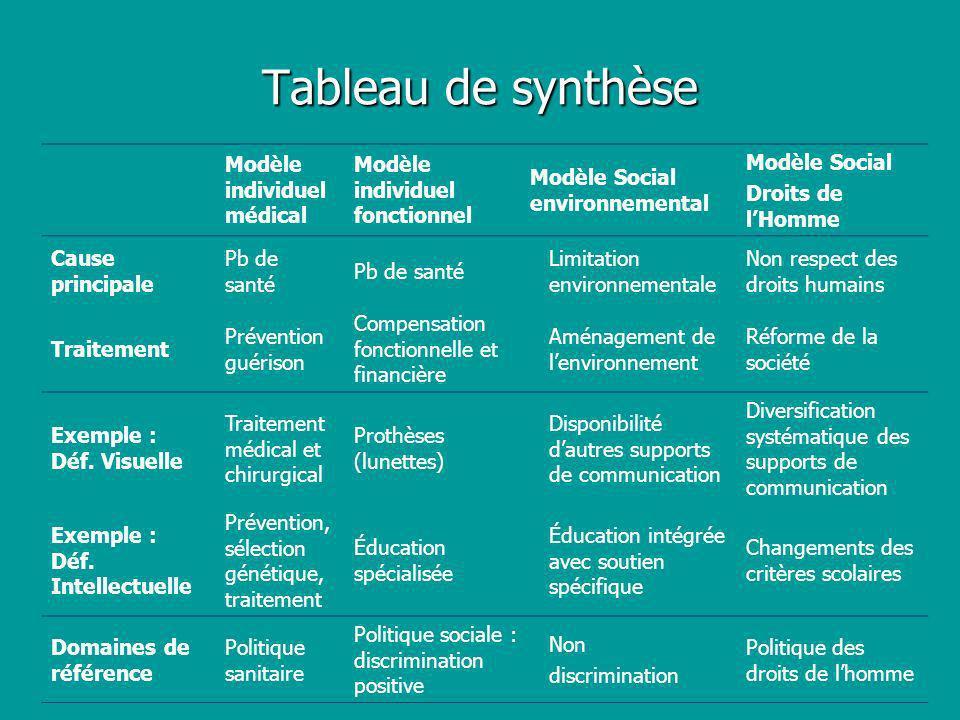 Tableau de synthèse Modèle individuel médical